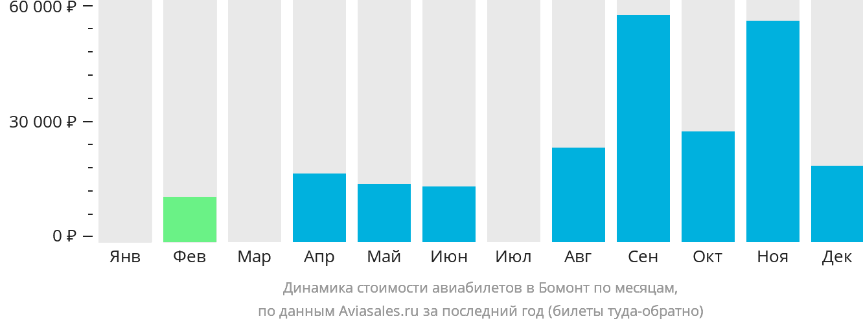 Динамика стоимости авиабилетов в Бомонт по месяцам