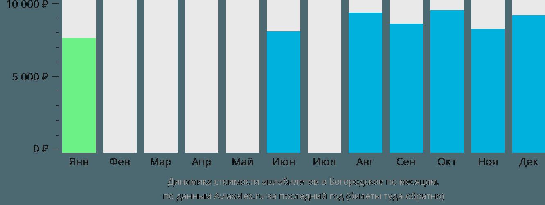 Динамика стоимости авиабилетов в Богородское по месяцам