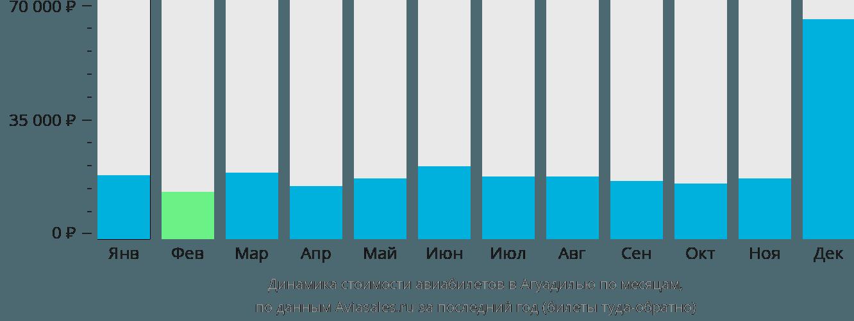 Динамика стоимости авиабилетов в Агуадилью по месяцам