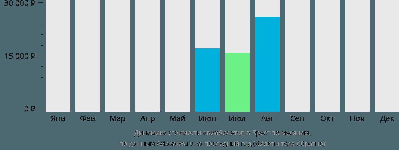 Динамика стоимости авиабилетов в Брест по месяцам