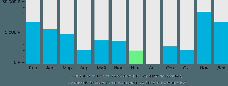 Динамика стоимости авиабилетов в Баррейрас по месяцам
