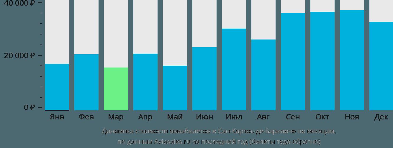 Динамика стоимости авиабилетов в Сан-Карлос-де-Барилоче по месяцам