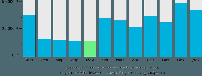 Динамика стоимости авиабилетов в Бремен по месяцам