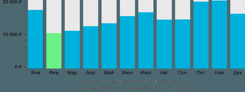 Динамика стоимости авиабилетов в Бари по месяцам