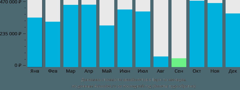 Динамика стоимости авиабилетов в Берн по месяцам