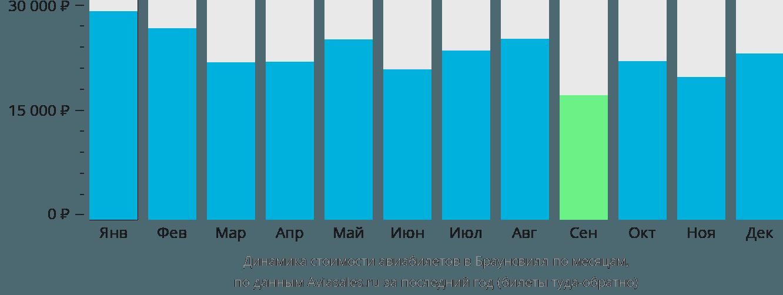 Динамика стоимости авиабилетов в Браунсвилл по месяцам
