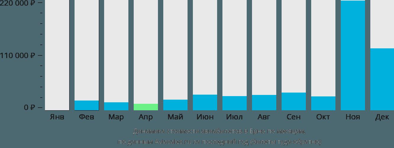 Динамика стоимости авиабилетов в Брно по месяцам