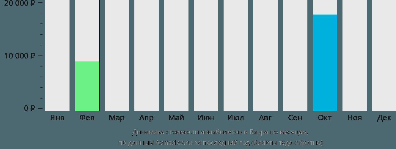 Динамика стоимости авиабилетов в Барра по месяцам