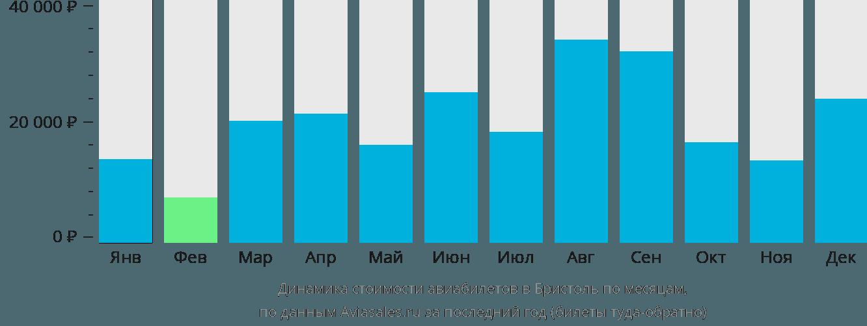 Динамика стоимости авиабилетов в Бристоль по месяцам