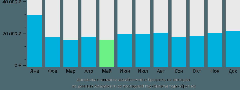 Динамика стоимости авиабилетов в Брюссель по месяцам
