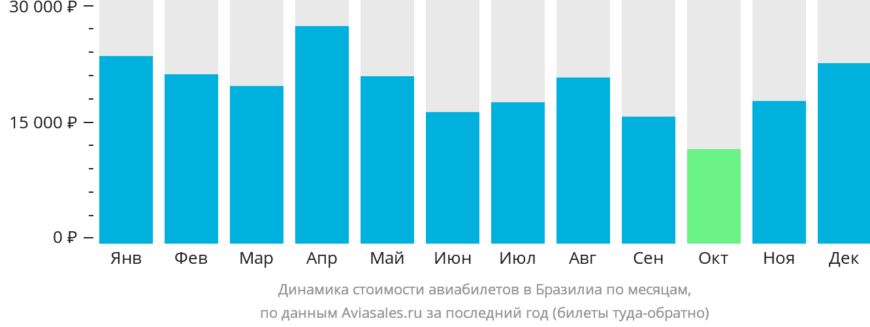 Динамика стоимости авиабилетов в Бразилиа по месяцам