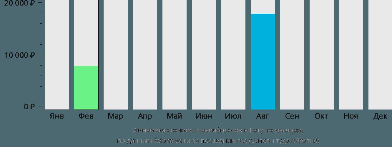 Динамика стоимости авиабилетов в Бату по месяцам