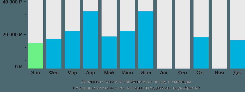 Динамика стоимости авиабилетов в Бискра по месяцам