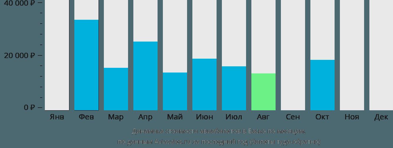 Динамика стоимости авиабилетов в Баско по месяцам