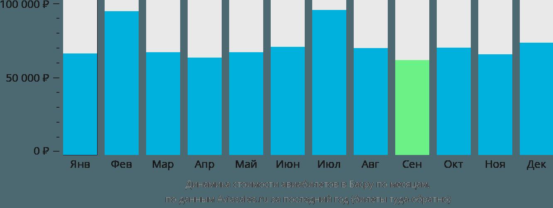 Динамика стоимости авиабилетов в Басру по месяцам
