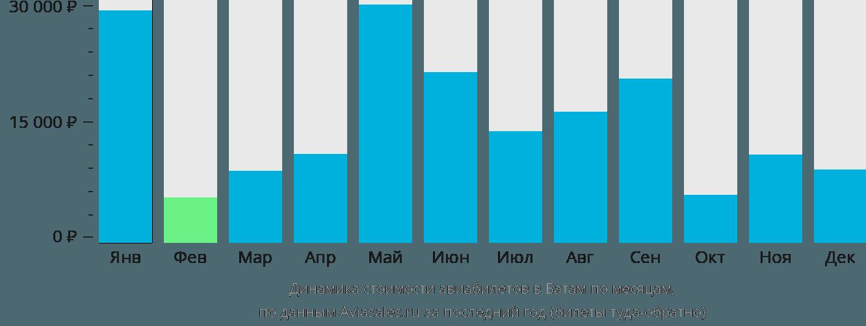 Динамика стоимости авиабилетов в Батам по месяцам
