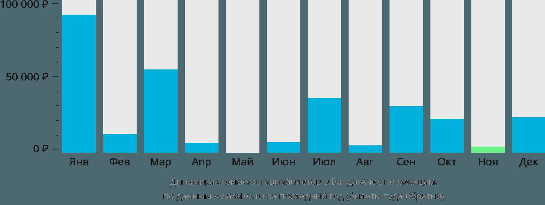 Динамика стоимости авиабилетов в Банда-Ачех по месяцам