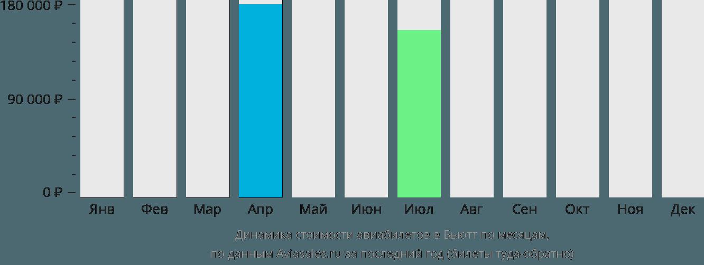 Динамика стоимости авиабилетов в Бьютт по месяцам