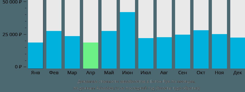Динамика стоимости авиабилетов в Батон-Руж по месяцам
