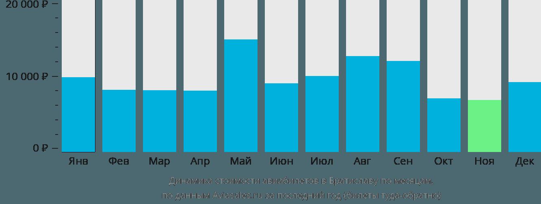 Динамика стоимости авиабилетов в Братиславу по месяцам