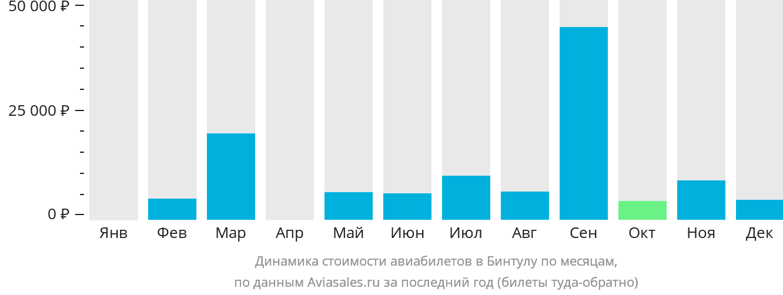 Динамика стоимости авиабилетов в Бинтулу по месяцам