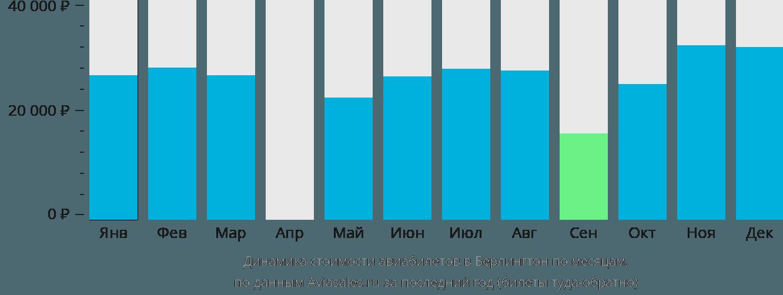 Динамика стоимости авиабилетов в Берлингтон по месяцам