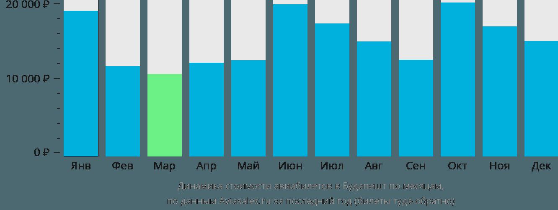 Динамика стоимости авиабилетов в Будапешт по месяцам