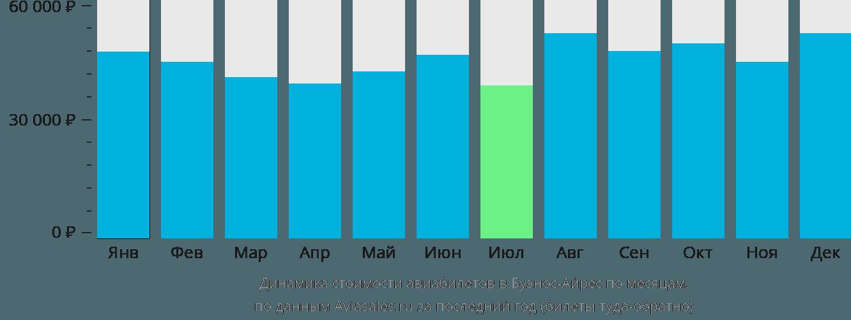 Динамика стоимости авиабилетов в Буэнос-Айрес по месяцам