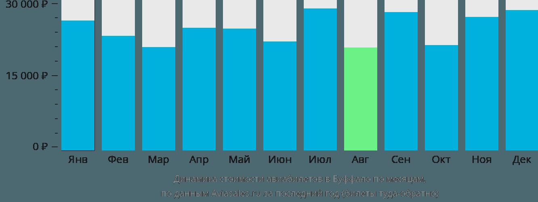 Динамика стоимости авиабилетов Буффало по месяцам