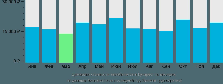 Динамика стоимости авиабилетов в Бухарест по месяцам
