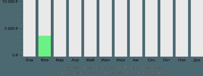 Динамика стоимости авиабилетов в Бхатинду по месяцам