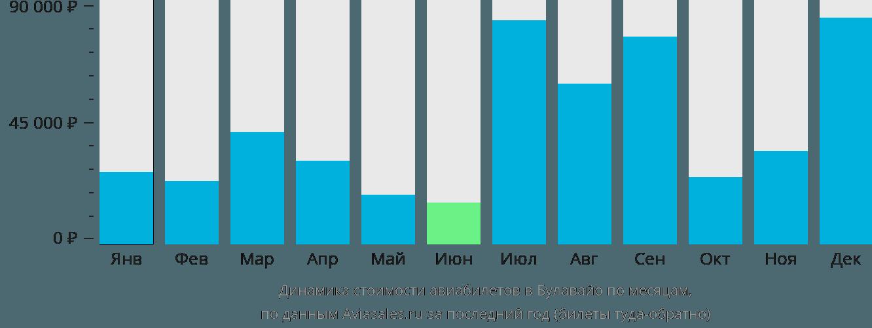 Динамика стоимости авиабилетов в Булавайо по месяцам