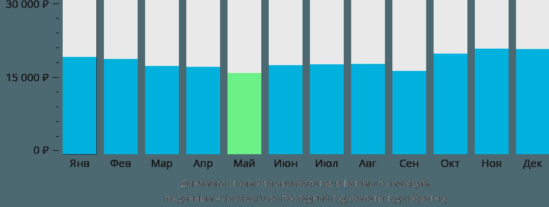Динамика стоимости авиабилетов в Батуми по месяцам