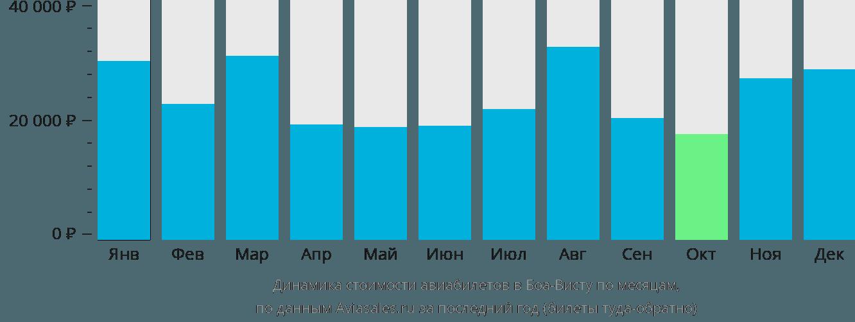 Динамика стоимости авиабилетов в Боа-Висту по месяцам