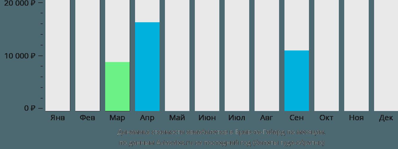 Динамика стоимости авиабилетов в Брив-ла-Гайард по месяцам