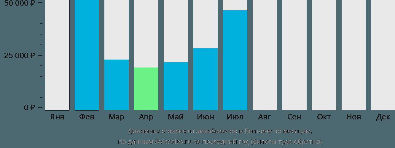 Динамика стоимости авиабилетов в Вилену по месяцам