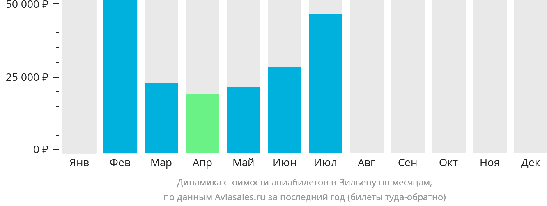 Динамика стоимости авиабилетов Вилена по месяцам