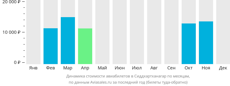 Динамика стоимости авиабилетов в Сиддхартханагар по месяцам