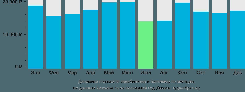 Динамика стоимости авиабилетов в Балтимор по месяцам