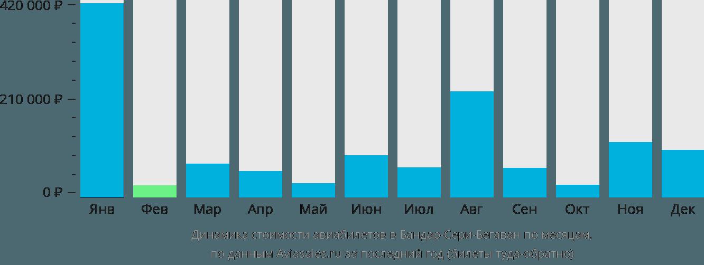 Динамика стоимости авиабилетов в Бруней по месяцам