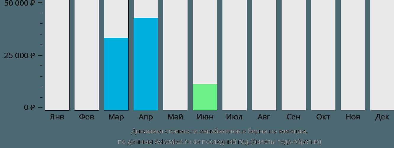 Динамика стоимости авиабилетов в Берни по месяцам