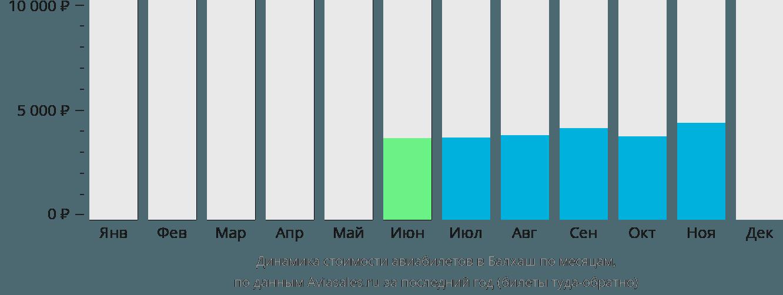 Динамика стоимости авиабилетов Балхаш по месяцам