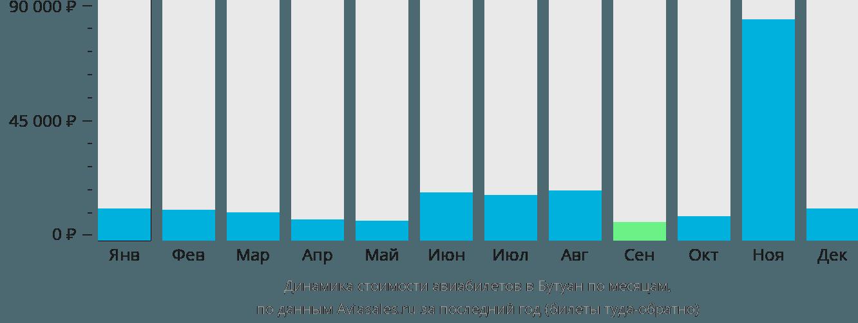 Динамика стоимости авиабилетов в Бутуан по месяцам