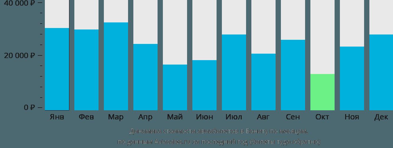 Динамика стоимости авиабилетов в Бониту по месяцам