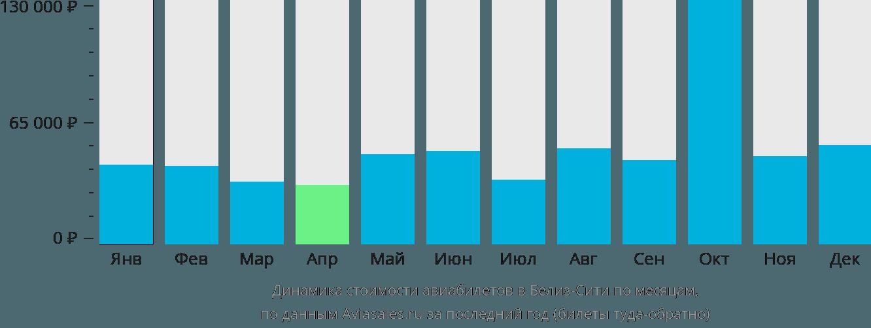 Динамика стоимости авиабилетов в Белиз по месяцам