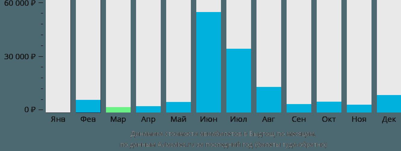 Динамика стоимости авиабилетов в Быдгощ по месяцам