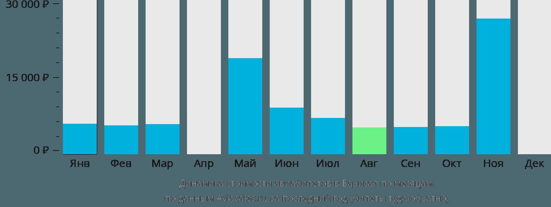 Динамика стоимости авиабилетов в Барисал по месяцам