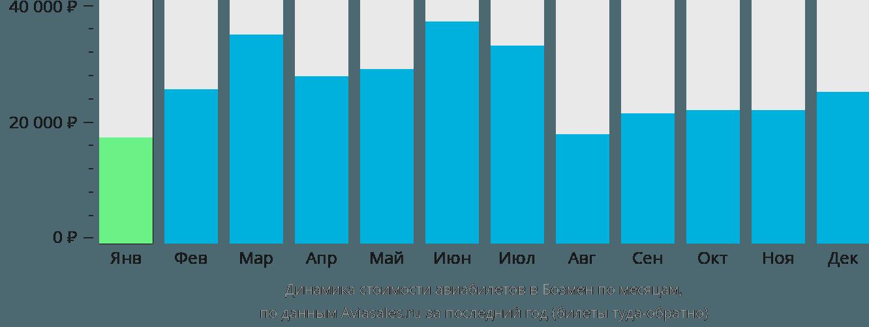 Динамика стоимости авиабилетов в Бозмен по месяцам