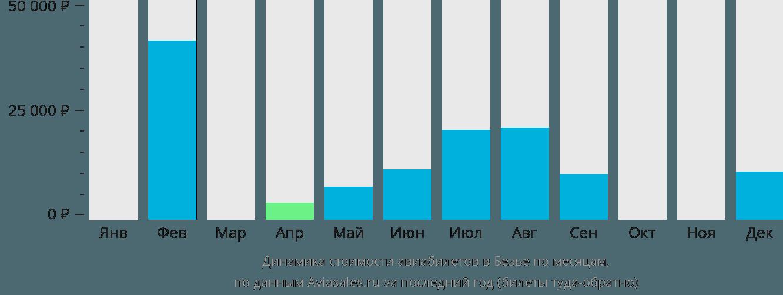 Динамика стоимости авиабилетов в Безье по месяцам