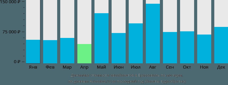 Динамика стоимости авиабилетов в Браззавиль по месяцам